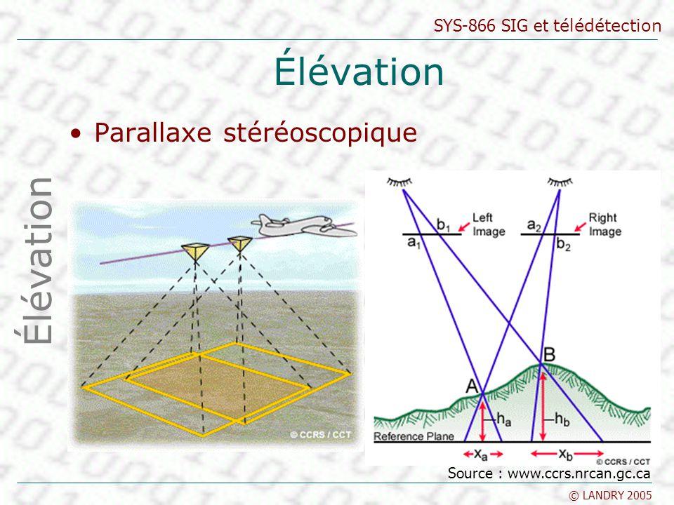 SYS-866 SIG et télédétection © LANDRY 2005 Élévation Parallaxe stéréoscopique Élévation Source : www.ccrs.nrcan.gc.ca