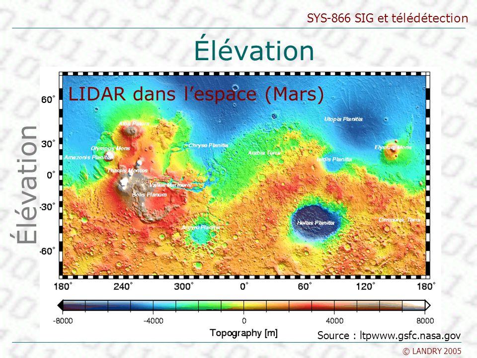 SYS-866 SIG et télédétection © LANDRY 2005 Élévation LIDAR dans lespace (Mars) Élévation Source : ltpwww.gsfc.nasa.gov