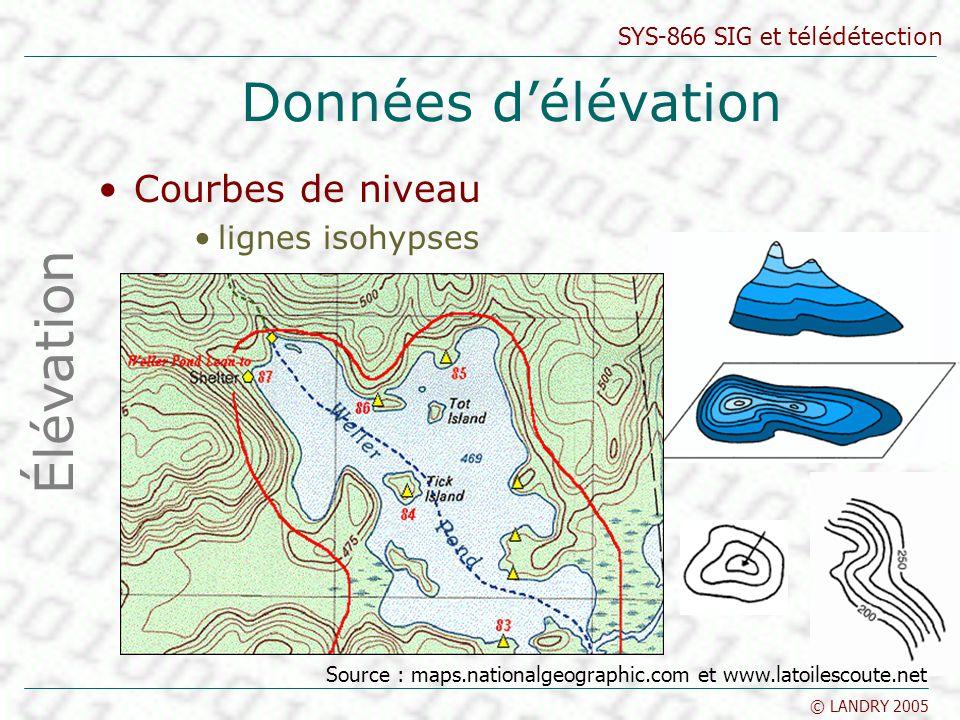 SYS-866 SIG et télédétection © LANDRY 2005 Données délévation Courbes de niveau lignes isohypses Élévation Source : maps.nationalgeographic.com et www
