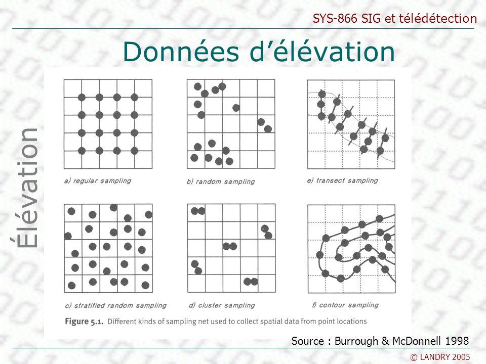 SYS-866 SIG et télédétection © LANDRY 2005 Données délévation Élévation Source : Burrough & McDonnell 1998