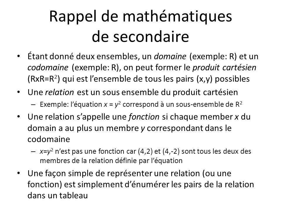 Rappel de mathématiques de secondaire Étant donné deux ensembles, un domaine (exemple: R) et un codomaine (exemple: R), on peut former le produit cartésien (RxR=R 2 ) qui est lensemble de tous les pairs (x,y) possibles Une relation est un sous ensemble du produit cartésien – Exemple: léquation x = y 2 correspond à un sous-ensemble de R 2 Une relation sappelle une fonction si chaque member x du domain a au plus un membre y correspondant dans le codomaine – x=y 2 nest pas une fonction car (4,2) et (4,-2) sont tous les deux des membres de la relation définie par léquation Une façon simple de représenter une relation (ou une fonction) est simplement dénumérer les pairs de la relation dans un tableau