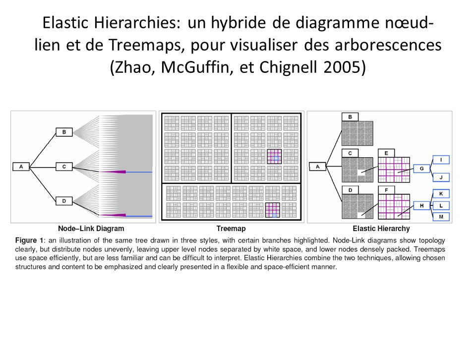Elastic Hierarchies: un hybride de diagramme nœud- lien et de Treemaps, pour visualiser des arborescences (Zhao, McGuffin, et Chignell 2005)