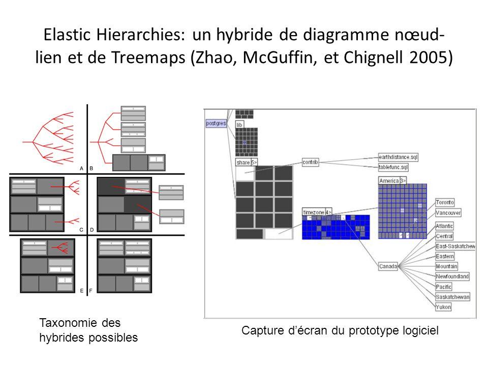 Elastic Hierarchies: un hybride de diagramme nœud- lien et de Treemaps (Zhao, McGuffin, et Chignell 2005) Taxonomie des hybrides possibles Capture décran du prototype logiciel