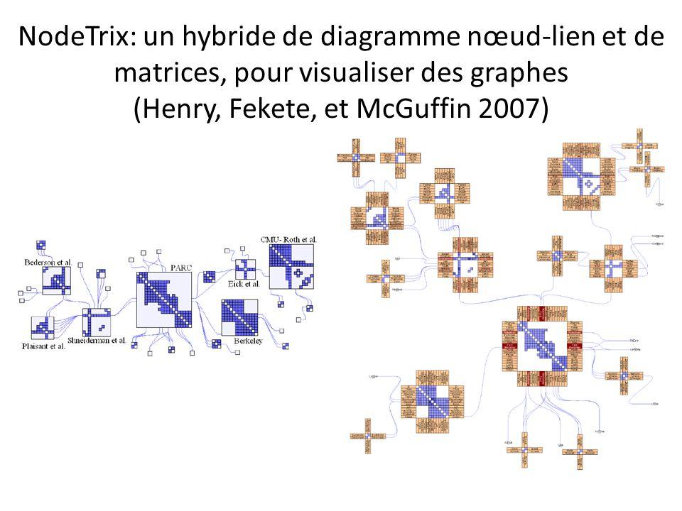 NodeTrix: un hybride de diagramme nœud-lien et de matrices, pour visualiser des graphes (Henry, Fekete, et McGuffin 2007)