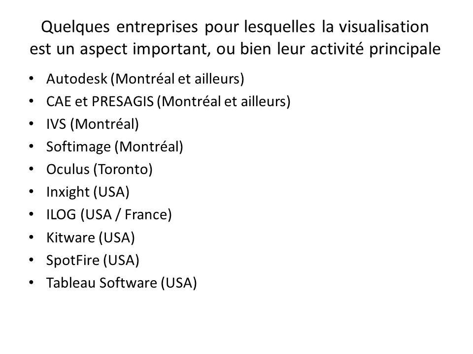 Quelques entreprises pour lesquelles la visualisation est un aspect important, ou bien leur activité principale Autodesk (Montréal et ailleurs) CAE et PRESAGIS (Montréal et ailleurs) IVS (Montréal) Softimage (Montréal) Oculus (Toronto) Inxight (USA) ILOG (USA / France) Kitware (USA) SpotFire (USA) Tableau Software (USA)