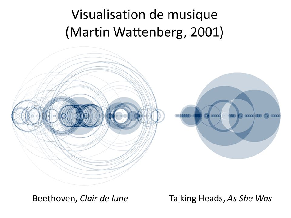 Visualisation de musique (Martin Wattenberg, 2001) Beethoven, Clair de luneTalking Heads, As She Was