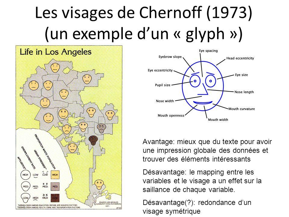 Les visages de Chernoff (1973) (un exemple dun « glyph ») Avantage: mieux que du texte pour avoir une impression globale des données et trouver des éléments intéressants Désavantage: le mapping entre les variables et le visage a un effet sur la saillance de chaque variable.