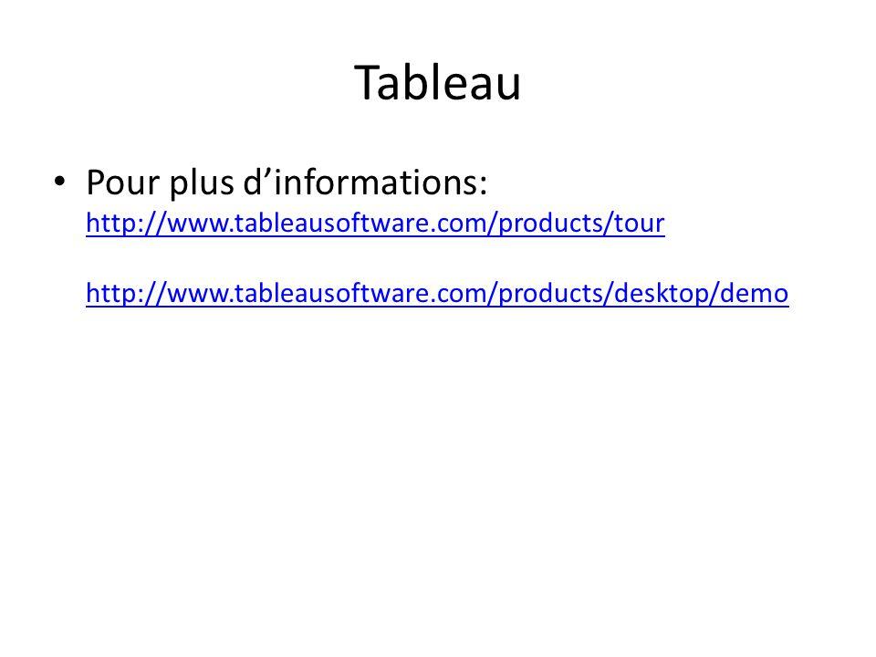 Tableau Pour plus dinformations: http://www.tableausoftware.com/products/tour http://www.tableausoftware.com/products/desktop/demo http://www.tableausoftware.com/products/tour http://www.tableausoftware.com/products/desktop/demo