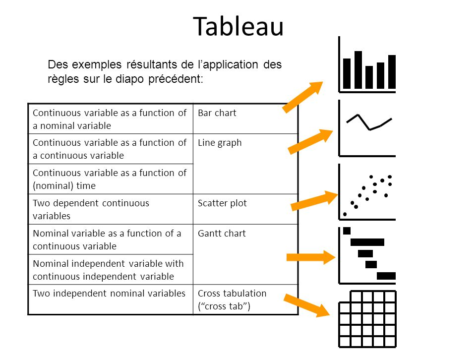 Tableau Continuous variable as a function of a nominal variable Bar chart Continuous variable as a function of a continuous variable Line graph Contin
