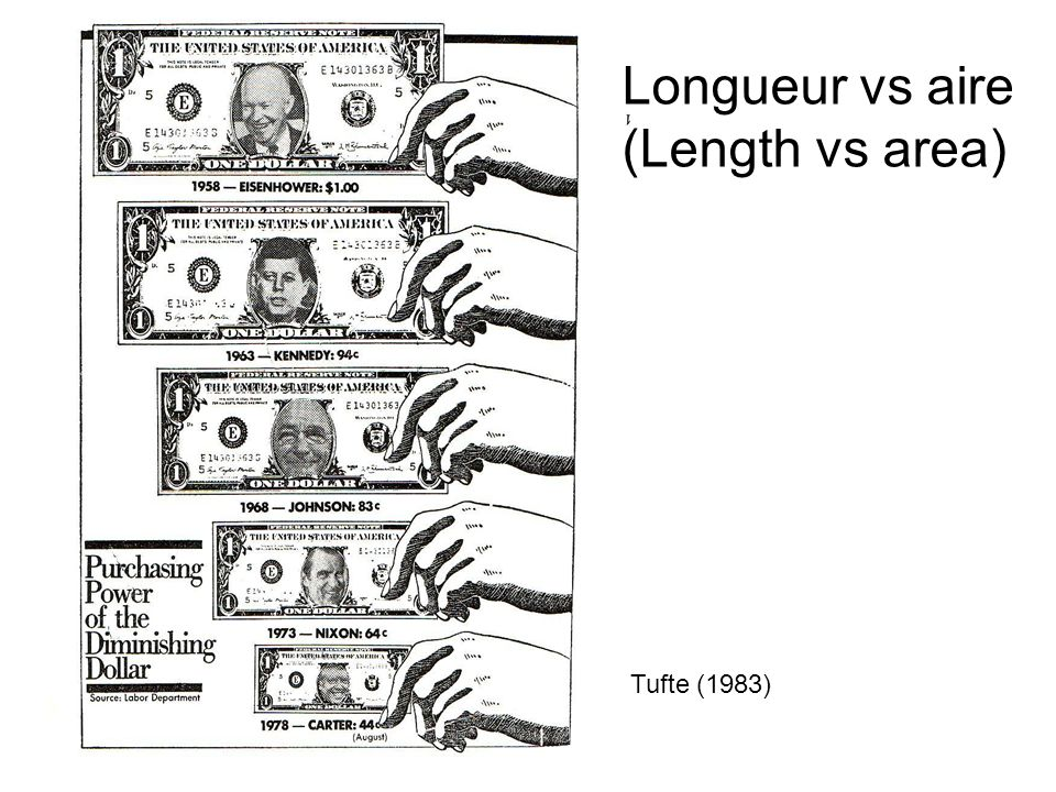 Tufte (1983) Longueur vs aire (Length vs area)