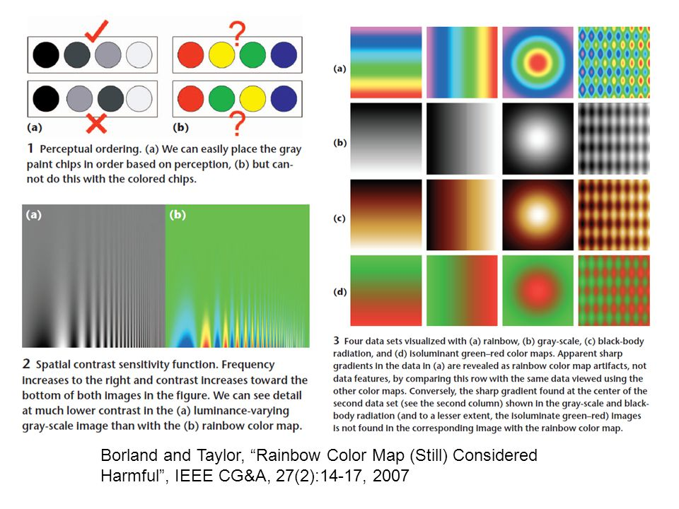 Borland and Taylor, Rainbow Color Map (Still) Considered Harmful, IEEE CG&A, 27(2):14-17, 2007