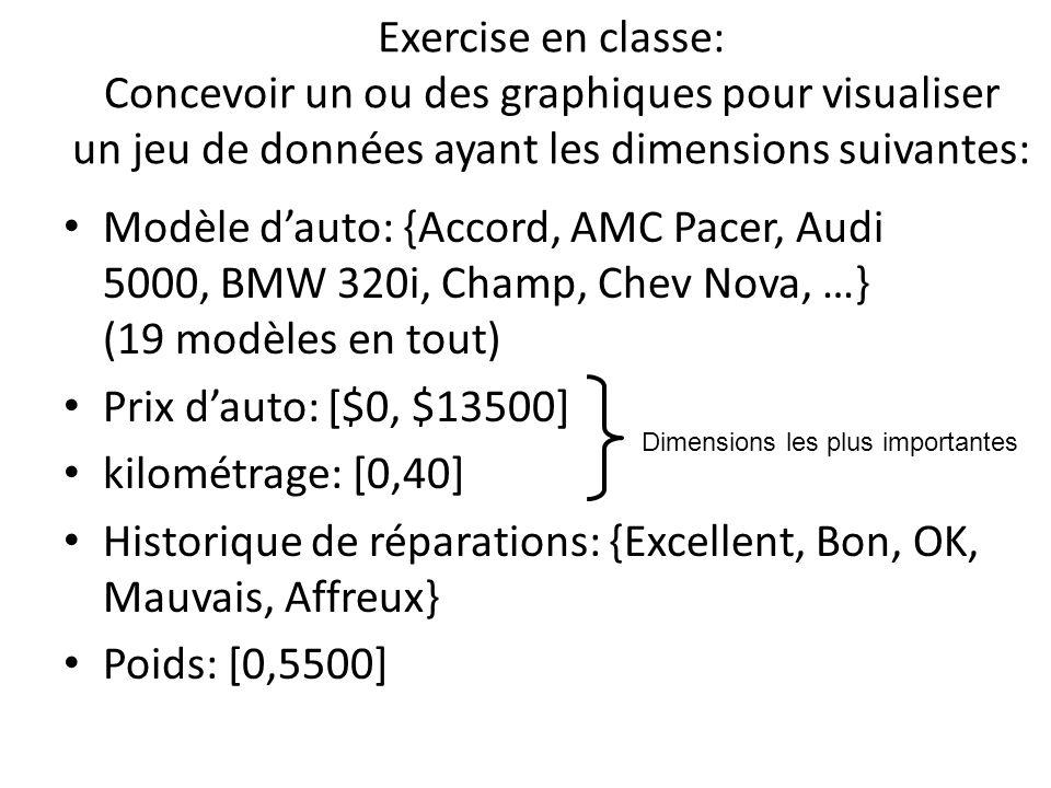 Exercise en classe: Concevoir un ou des graphiques pour visualiser un jeu de données ayant les dimensions suivantes: Modèle dauto: {Accord, AMC Pacer, Audi 5000, BMW 320i, Champ, Chev Nova, …} (19 modèles en tout) Prix dauto: [$0, $13500] kilométrage: [0,40] Historique de réparations: {Excellent, Bon, OK, Mauvais, Affreux} Poids: [0,5500] Dimensions les plus importantes
