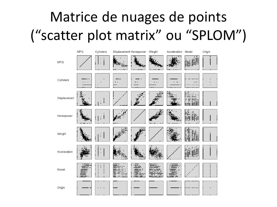 Matrice de nuages de points (scatter plot matrix ou SPLOM)