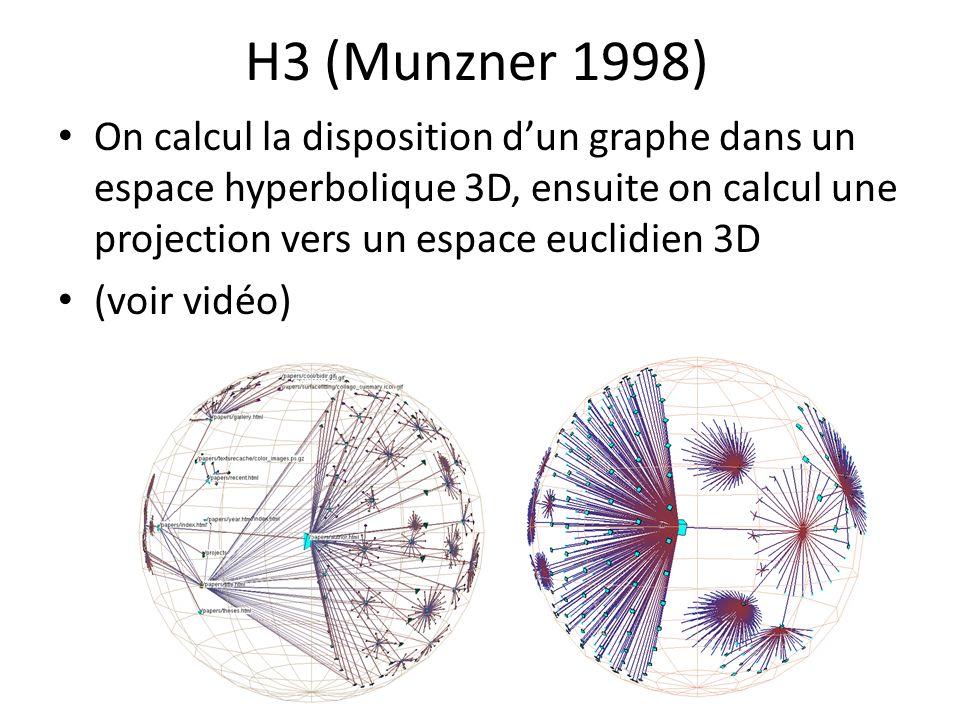 H3 (Munzner 1998) On calcul la disposition dun graphe dans un espace hyperbolique 3D, ensuite on calcul une projection vers un espace euclidien 3D (voir vidéo)