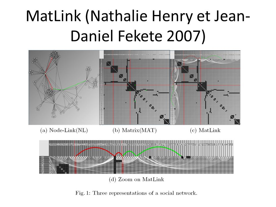 MatLink (Nathalie Henry et Jean- Daniel Fekete 2007)
