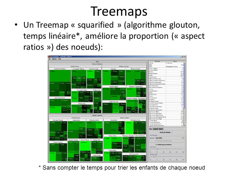 Treemaps Un Treemap « squarified » (algorithme glouton, temps linéaire*, améliore la proportion (« aspect ratios ») des noeuds): * Sans compter le temps pour trier les enfants de chaque noeud