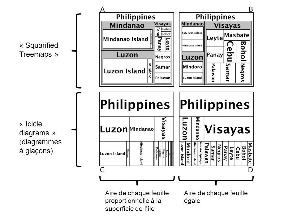 Aire de chaque feuille proportionnelle à la superficie de lîle Aire de chaque feuille égale « Squarified Treemaps » « Icicle diagrams » (diagrammes à glaçons)