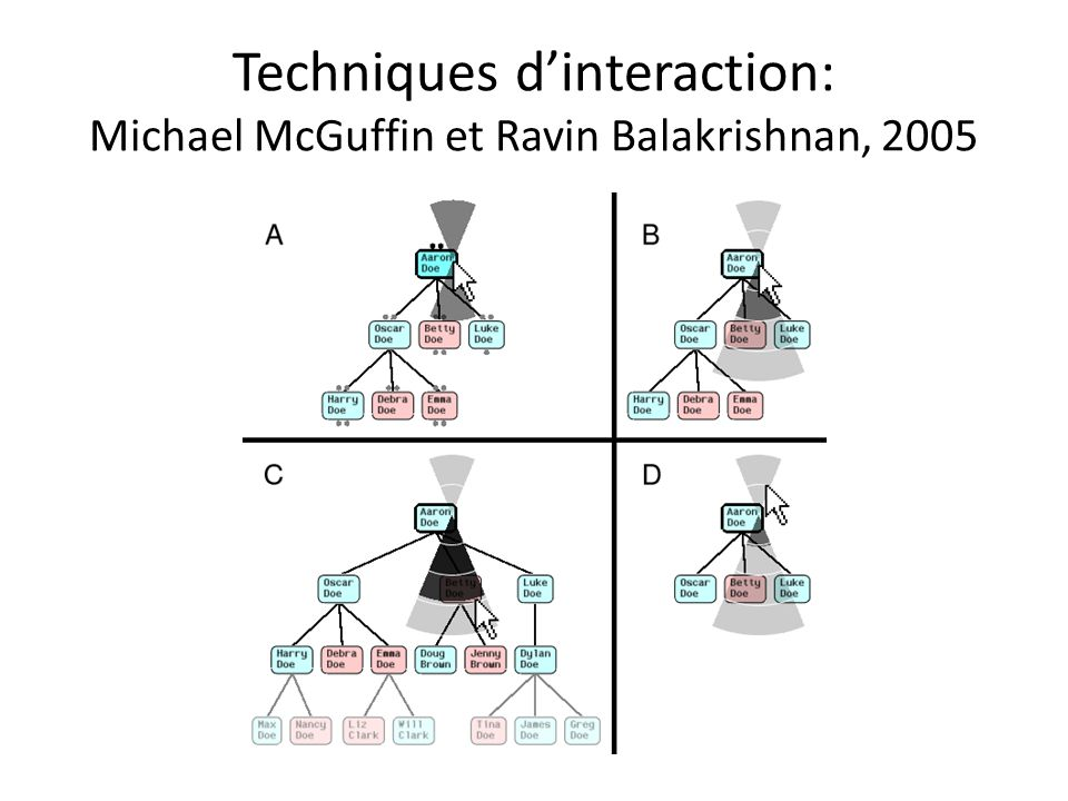 Techniques dinteraction: Michael McGuffin et Ravin Balakrishnan, 2005