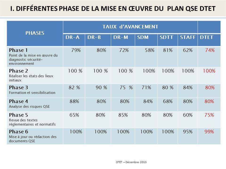 PHASES TAUX dAVANCEMENT DR-ADR-BDR-MSDMSDTTSTAFFDTET Phase 7 Déploiement et Suivi de la mise en œuvre SMQSE 78%67%63%88%66%72%71% Phase 8 Réalisation des projets prioritaires 68%76%86%94%72%60%79% Phase 9 Mise en place dun système de suivi permanent du SMQSE 100% Phase 10 Boucle damélioration 81%80%93%72% 76% 79% Phase 11 Evaluation 49% GLOBAL81%80%81%75%79%74%80% DTET – Décembre 2013 I.