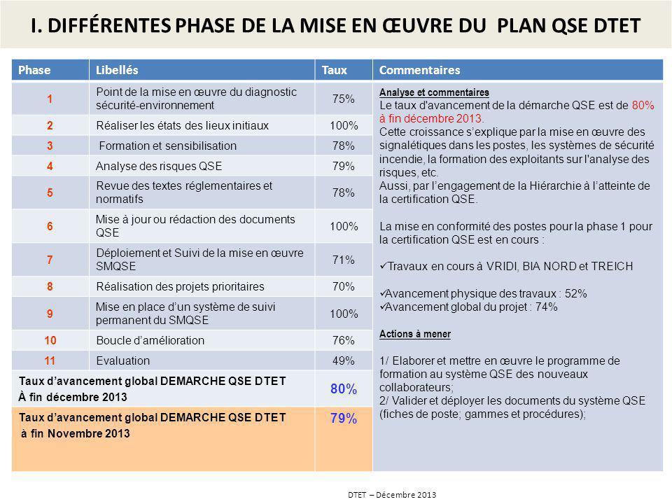 DTET – Décembre 2013 PhaseLibellésTauxCommentaires 1 Point de la mise en œuvre du diagnostic sécurité-environnement 75% Analyse et commentaires Le tau