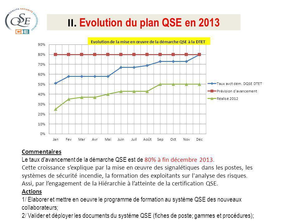II. Evolution du plan QSE en 2013 Commentaires Le taux d'avancement de la démarche QSE est de 80% à fin décembre 2013. Cette croissance sexplique par
