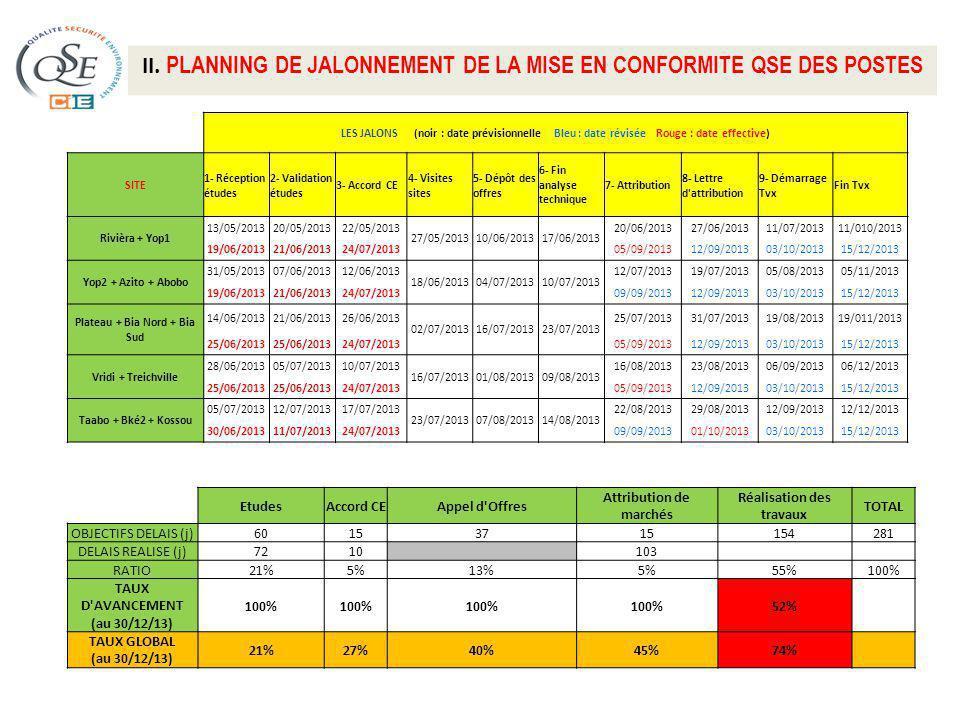 II. PLANNING DE JALONNEMENT DE LA MISE EN CONFORMITE QSE DES POSTES LES JALONS (noir : date prévisionnelle Bleu : date révisée Rouge : date effective)