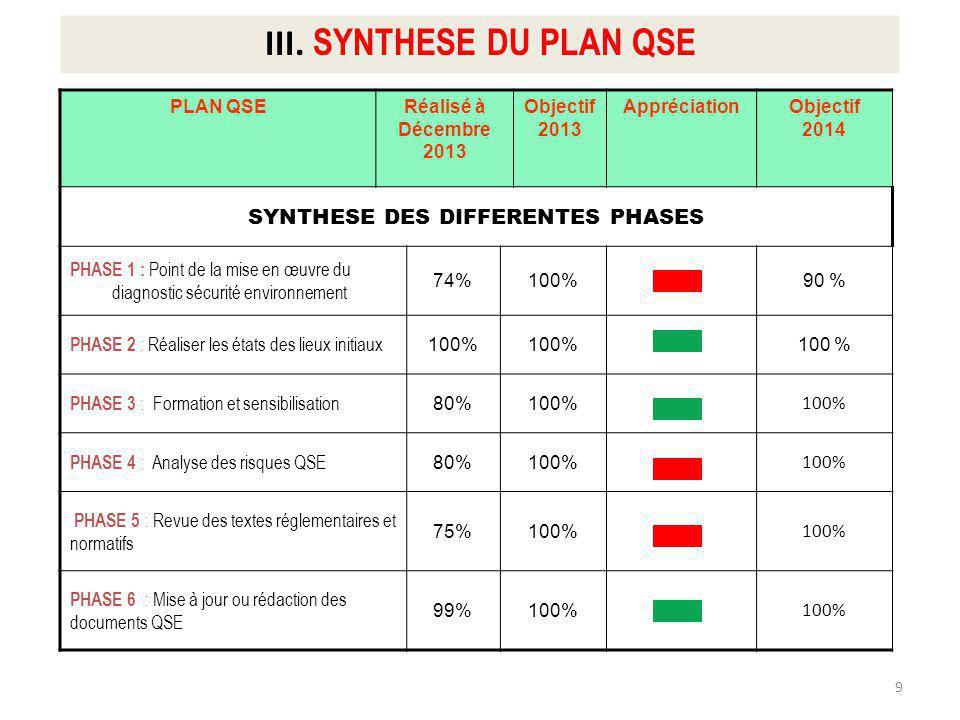 PLAN QSERéalisé à fin Décembre 2013 Objectif 2013 AppréciationObjectif 2014 SYNTHESE DES DIFFERENTES PHASES PHASE 7 : Déploiement et suivi de la mise en œuvre du SMQSE 71%80%100% PHASE 8 : Réalisation des projets prioritaires 79%70%80% PHASE 9 : Mise en place dun système de suivi permanent du SMQSE 100% PHASE 10 : Boucle damélioration 79%100% PHASE 11 : Evaluation 48%70% GLOBAL DTET 80% 95% 10 IV.