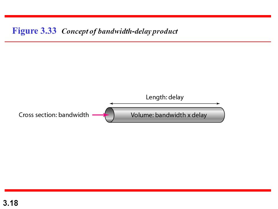 3.18 Figure 3.33 Concept of bandwidth-delay product