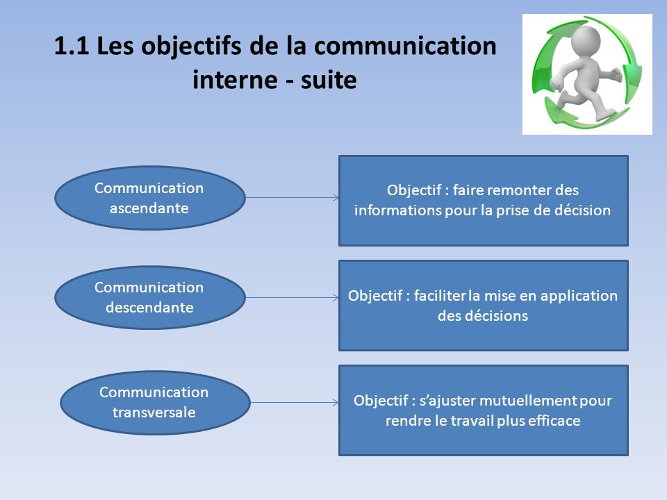 communication interne objectif