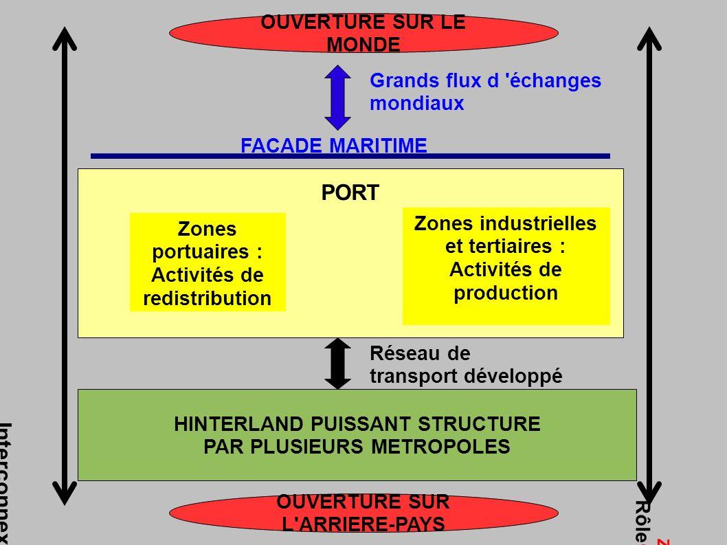 FACADE MARITIME Grands flux d échanges mondiaux OUVERTURE SUR LE MONDE PORT Zones portuaires : Activités de redistribution Zones industrielles et tertiaires : Activités de production Réseau de transport développé HINTERLAND PUISSANT STRUCTURE PAR PLUSIEURS METROPOLES OUVERTURE SUR L ARRIERE-PAYS Interconnexion terre-mer Rôle d interface majeure dans la mondialisation Zone de contact et d échanges entre deux ensembles géographiques différents (ici, la mer et le continent)
