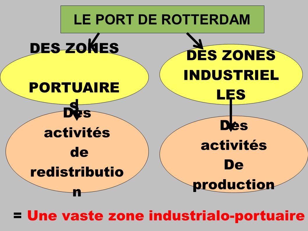 Des activités de redistributio n LE PORT DE ROTTERDAM DES ZONES PORTUAIRE S DES ZONES INDUSTRIEL LES Des activités De production = Une vaste zone industrialo-portuaire
