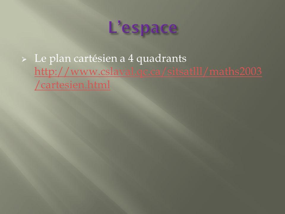 Le plan cartésien a 4 quadrants http://www.cslaval.qc.ca/sitsatlll/maths2003 /cartesien.html http://www.cslaval.qc.ca/sitsatlll/maths2003 /cartesien.html