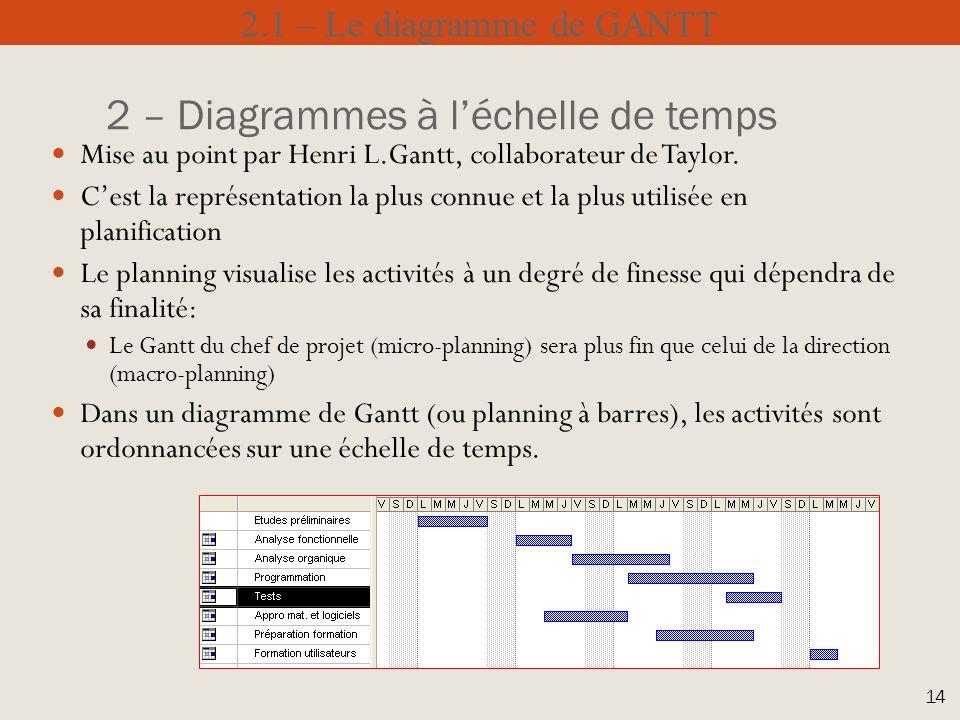 Gtek gal marot consultant formateur certifi lotus notes domino 2 diagrammes lchelle de temps mise au point par henri l ccuart Gallery