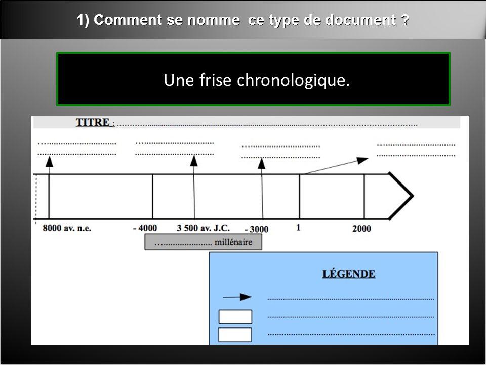 1) Comment se nomme ce type de document . Une frise chronologique.