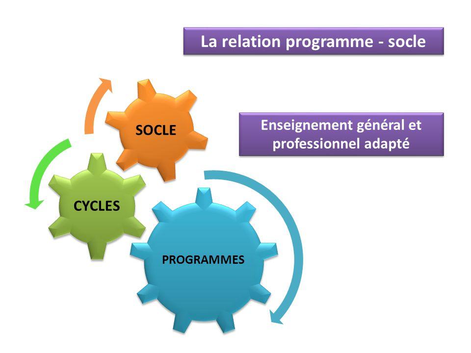 PROGRAMMES CYCLES SOCLE La relation programme - socle Enseignement général et professionnel adapté