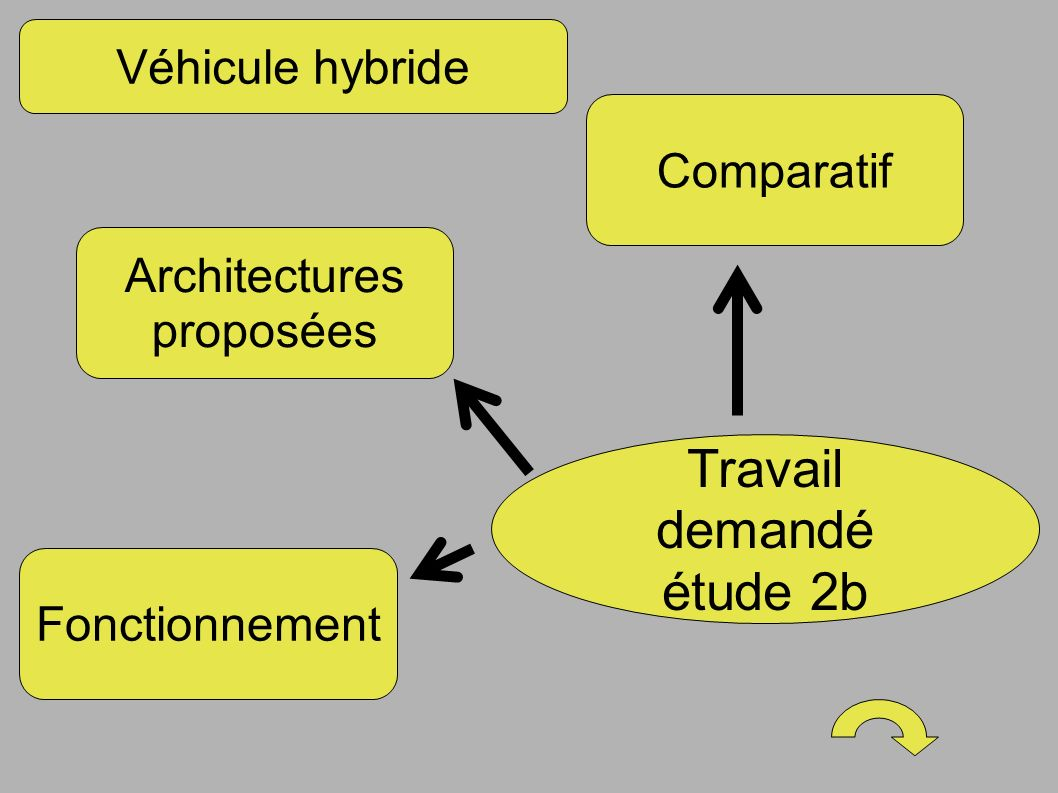 comparatifs voitures hybrides
