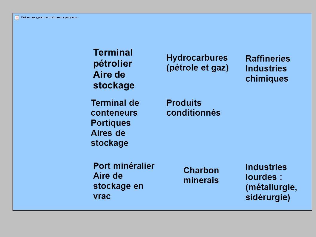 Terminal pétrolier Aire de stockage Hydrocarbures (pétrole et gaz) Raffineries Industries chimiques Terminal de conteneurs Portiques Aires de stockage Produits conditionnés Port minéralier Aire de stockage en vrac Charbon minerais Industries lourdes : (métallurgie, sidérurgie)