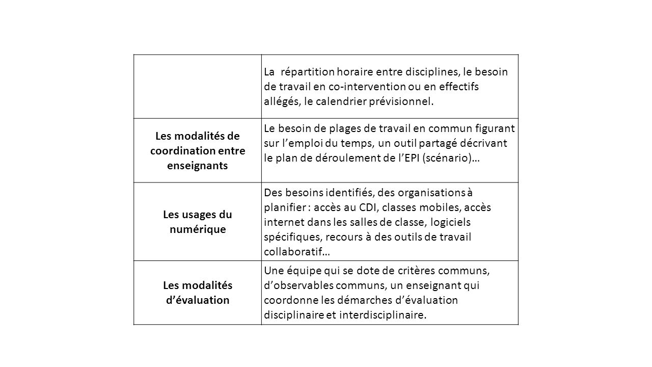 """Préférence Exemple d'EPI """"Evolutions et revolutions ?"""" Nouveaux programmes 26  AW64"""