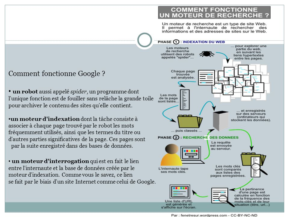 Comment fonctionne Google .
