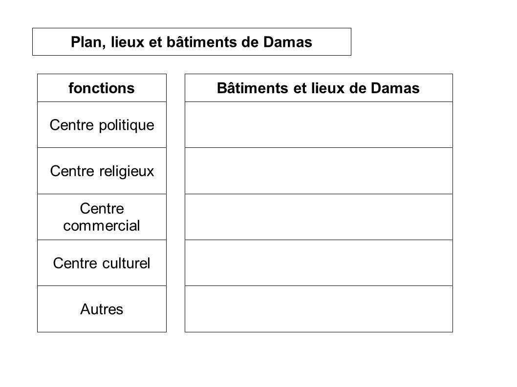Centre culturel Centre commercial Plan, lieux et bâtiments de Damas Bâtiments et lieux de Damas Autres Centre religieux Centre politique fonctions