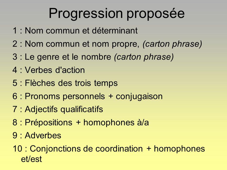 Progression proposée 1 : Nom commun et déterminant 2 : Nom commun et nom propre, (carton phrase) 3 : Le genre et le nombre (carton phrase) 4 : Verbes d action 5 : Flèches des trois temps 6 : Pronoms personnels + conjugaison 7 : Adjectifs qualificatifs 8 : Prépositions + homophones à/a 9 : Adverbes 10 : Conjonctions de coordination + homophones et/est