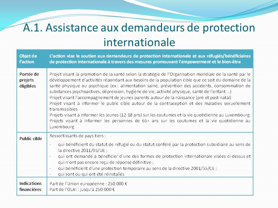 A.1. Assistance aux demandeurs de protection internationale