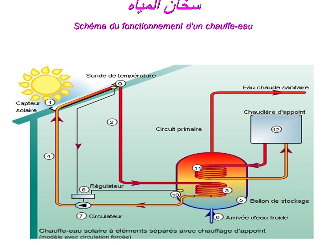 Exceptionnel L'ENERGIE SOLAIRE الطاقة الشمسية L'énergie solaire vient de la  IK29