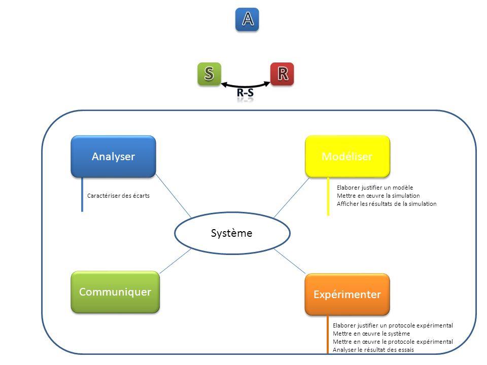 Analyser Caractériser des écarts Expérimenter Elaborer justifier un protocole expérimental Mettre en œuvre le système Mettre en œuvre le protocole expérimental Analyser le résultat des essais Système Modéliser Elaborer justifier un modèle Mettre en œuvre la simulation Afficher les résultats de la simulation Communiquer