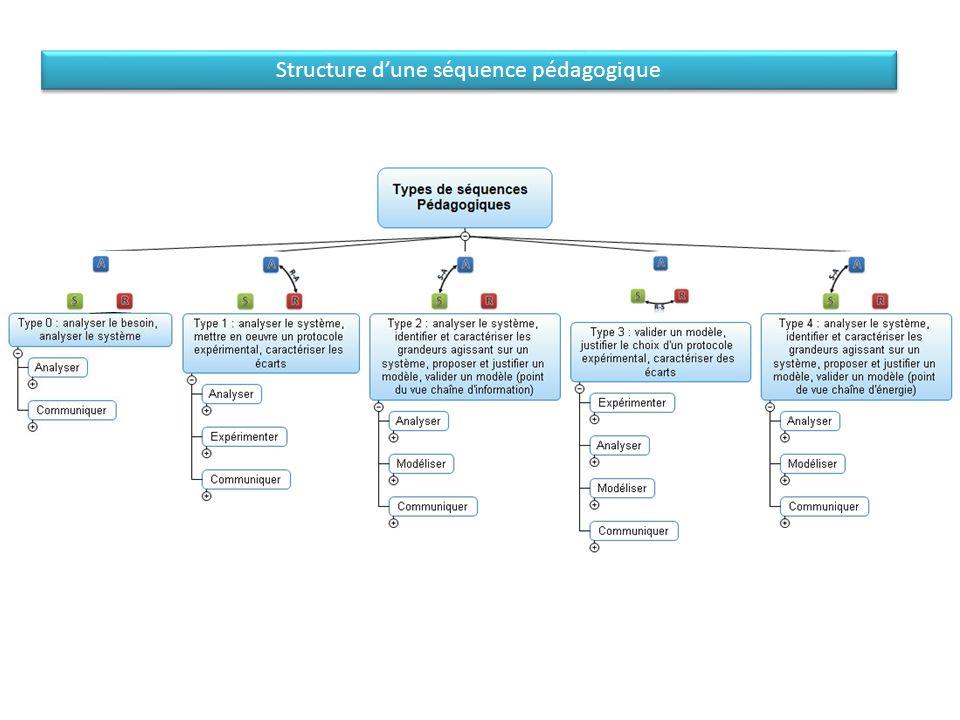 Structure d'une séquence pédagogique A-S R-S A-S