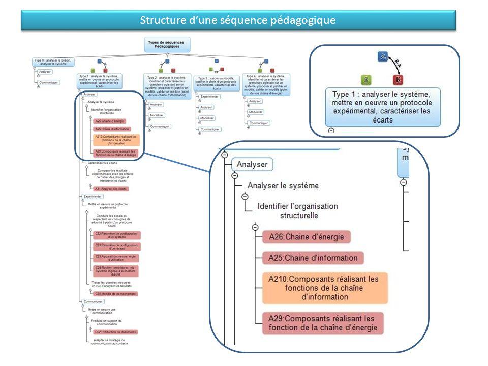 Structure d'une séquence pédagogique