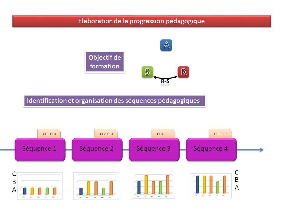 CI.2-CI.3CI.3CI.1-CI.2 Séquence 1Séquence 2Séquence 3Séquence 4 CI.1-CI.3 Séquence 1 A B C A B C Objectif de formation Objectif de formation Identification et organisation des séquences pédagogiques Elaboration de la progression pédagogique