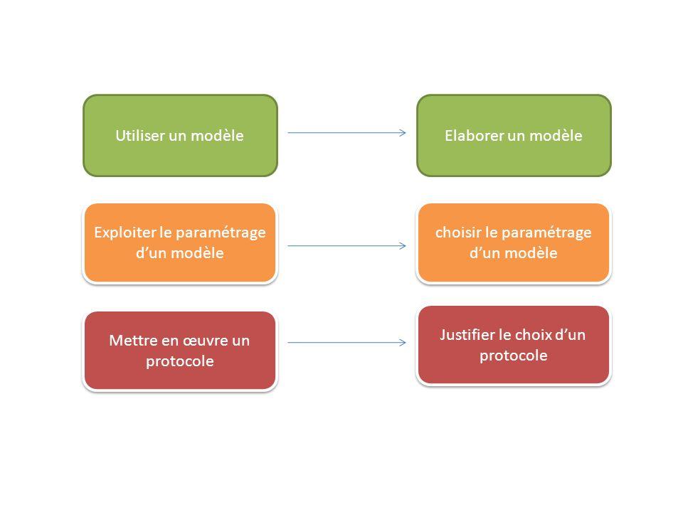 Utiliser un modèleElaborer un modèle Exploiter le paramétrage d'un modèle choisir le paramétrage d'un modèle Mettre en œuvre un protocole Justifier le choix d'un protocole