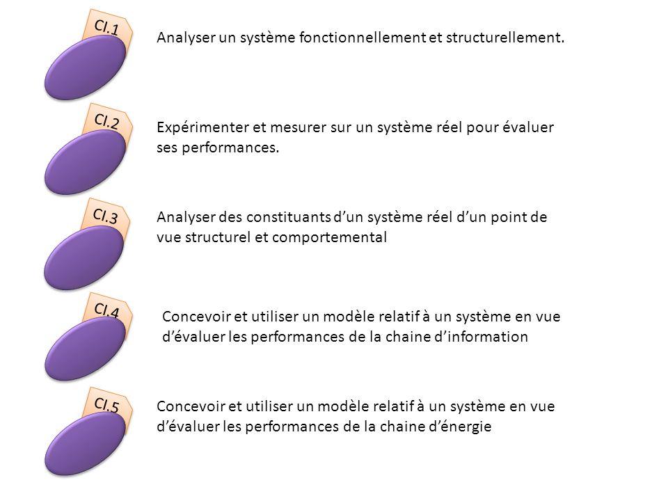 CI.2 CI.3 CI.1 Analyser un système fonctionnellement et structurellement.