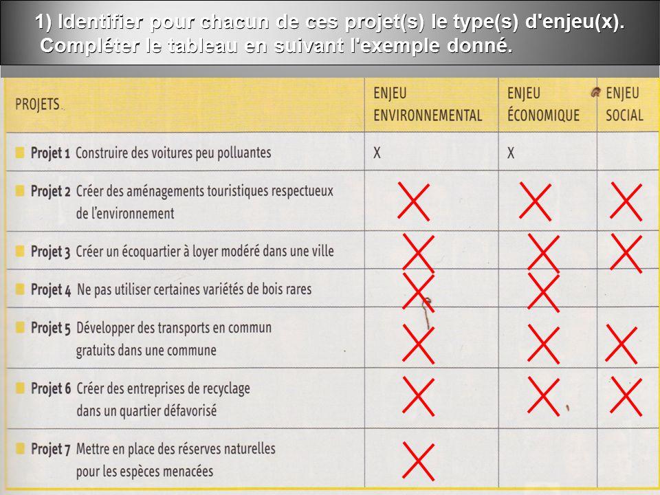 1) Identifier pour chacun de ces projet(s) le type(s) d enjeu(x).